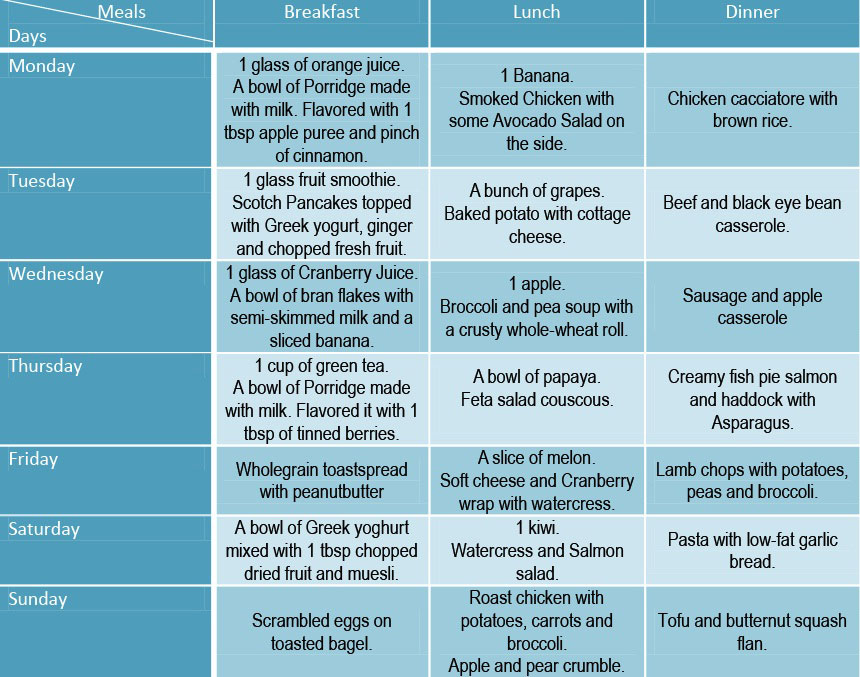 first trimester symptoms foods to eat and meal plans