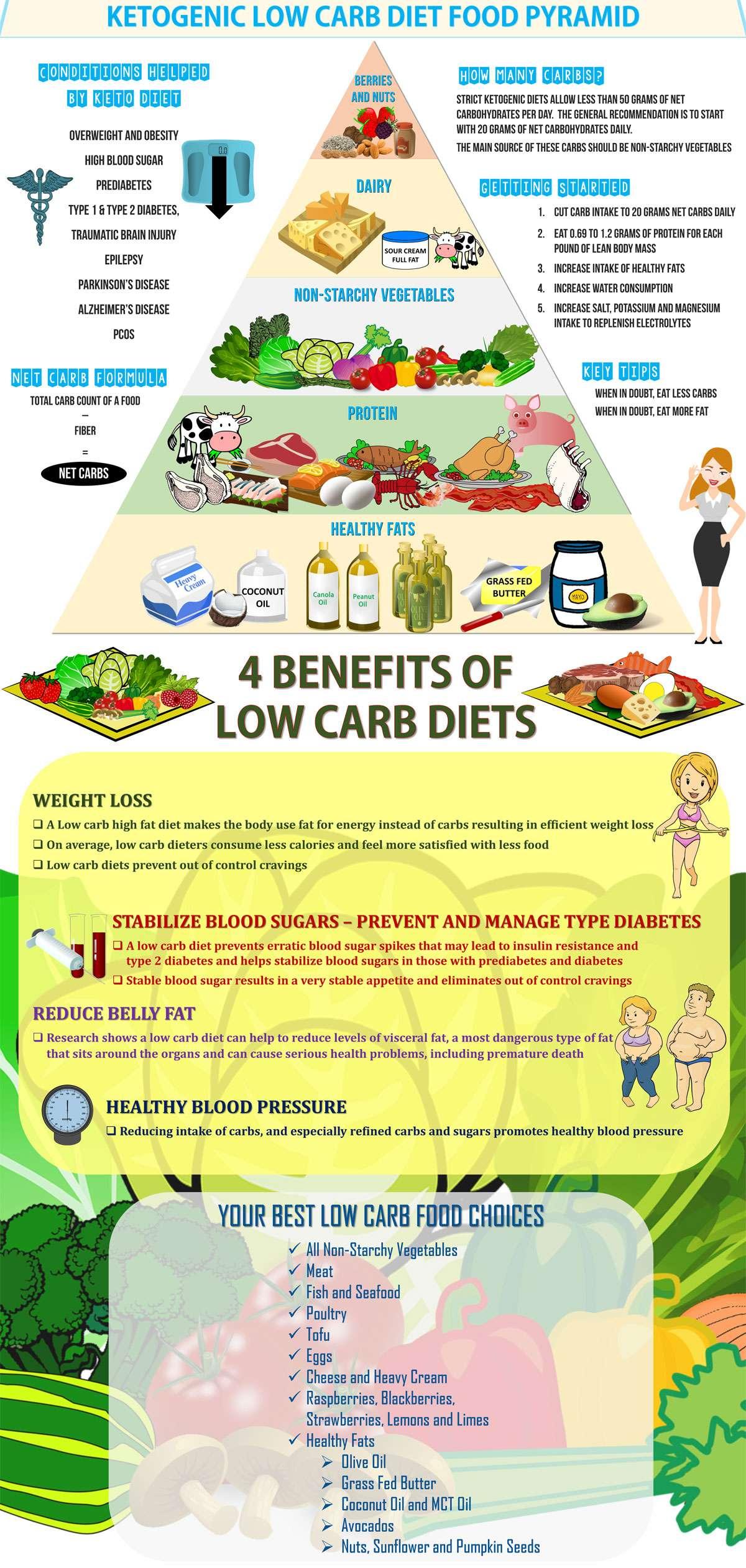 keto-diet-meal-plan-low-carb-diet